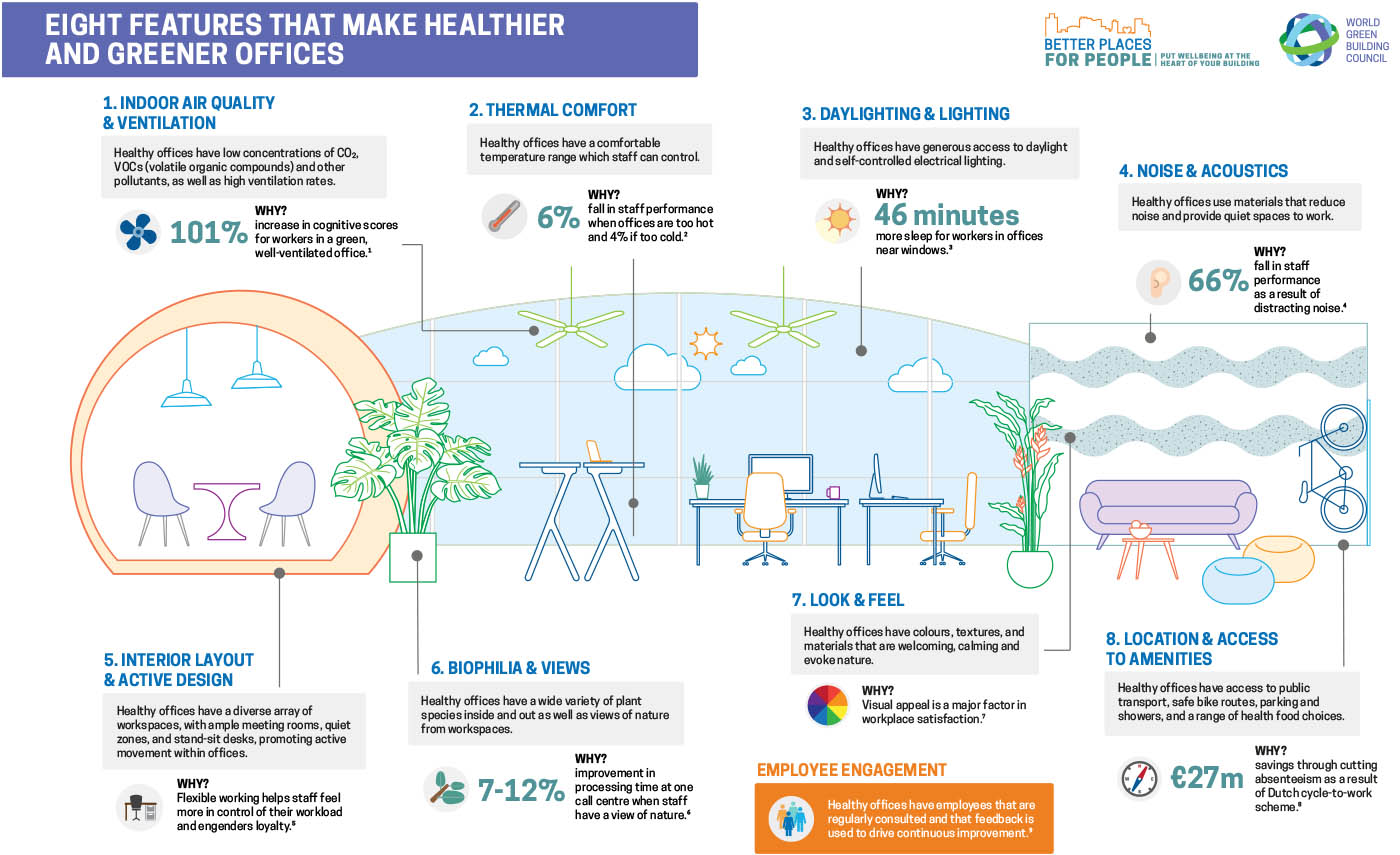 World Green Building Council Health Wellbeing And Productivity In Offices