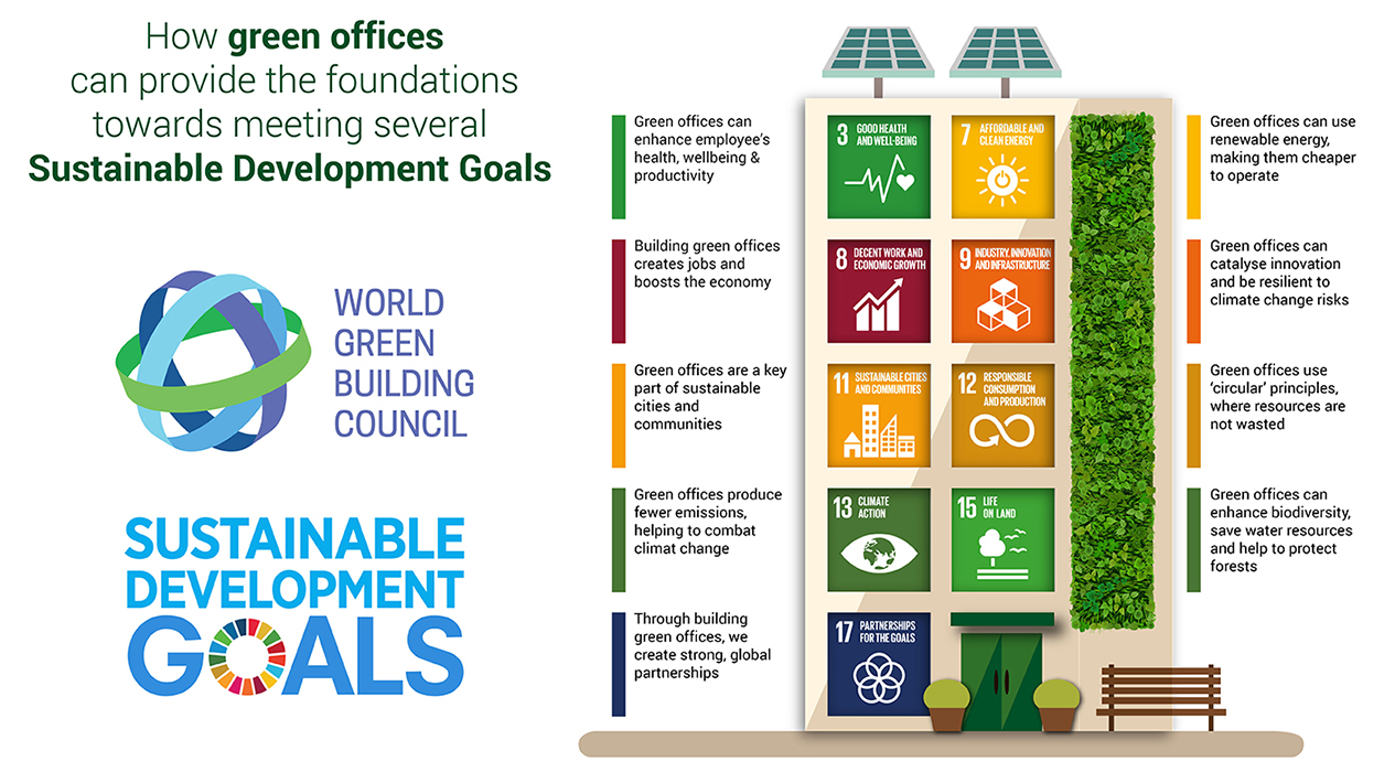 Green building the sustainable development goals world green for further information on how green buildings are contributing to the sdgs read this blog by dominika czerwinska worldgbcs director of membership and sciox Choice Image